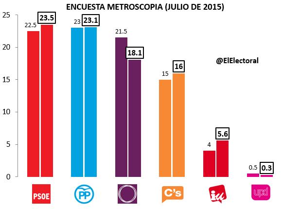 Encuesta Metroscopia Julio 2