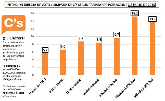IDV Ciudadanos Tamaño de población