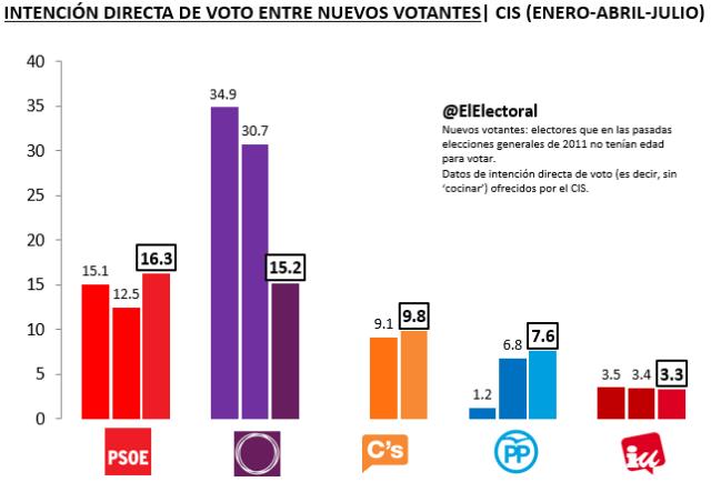 IDV Nuevos votantes Julio Evolución