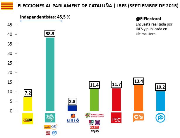 Encuesta 12 de septiembre Cataluña IBES Voto