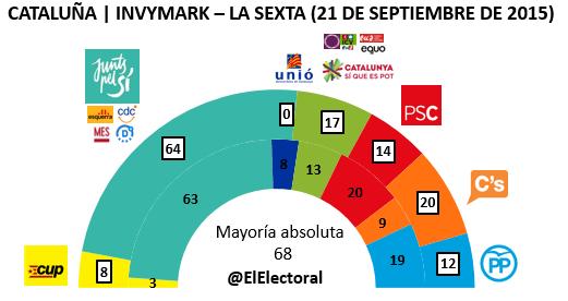 Encuesta 21 de septiembre Invymark