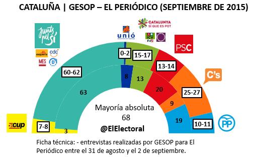 Encuesta Cataluña 6 de septiembre GESOP