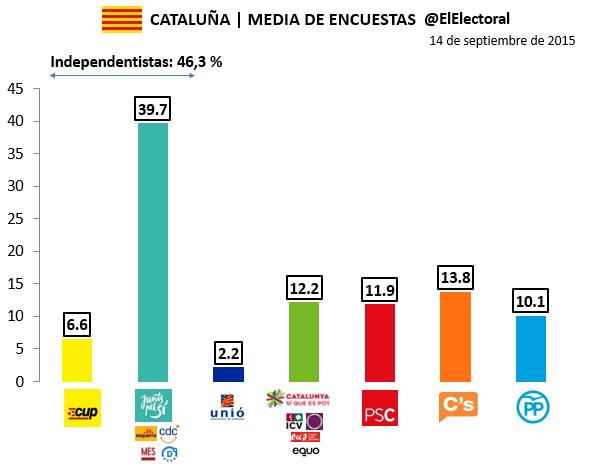 Media de encuestas electorales Cataluña