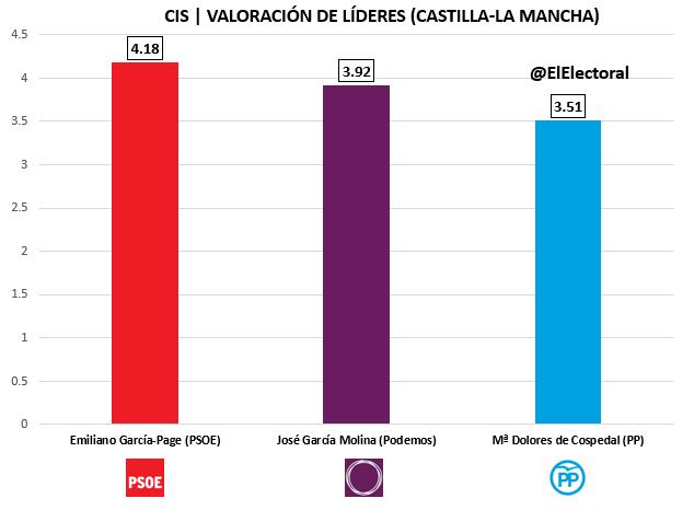 CIS Castilla-La Mancha