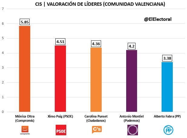 CIS Comunidad Valenciana Candidatos