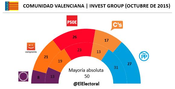 Encuesta Invest Comunidad Valenciana Octubre en escaños