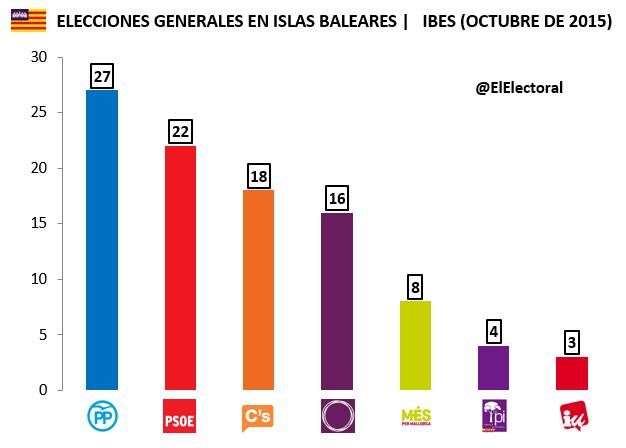 Encuesta Islas Baleares Elecciones generales IBES 2