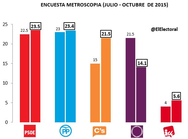 Encuesta Metroscopia Octubre