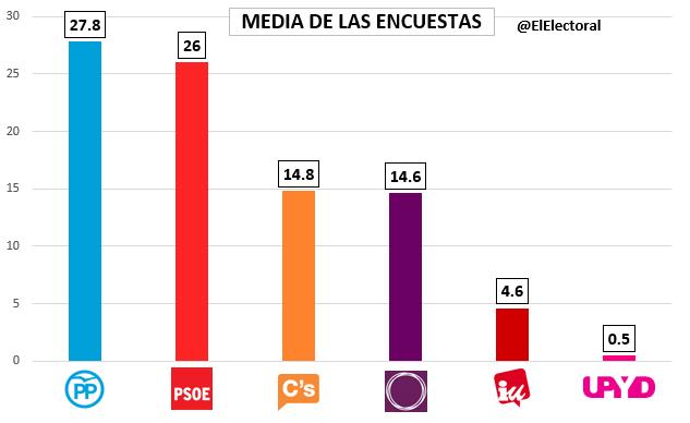 Encuesta media (Gráfico)