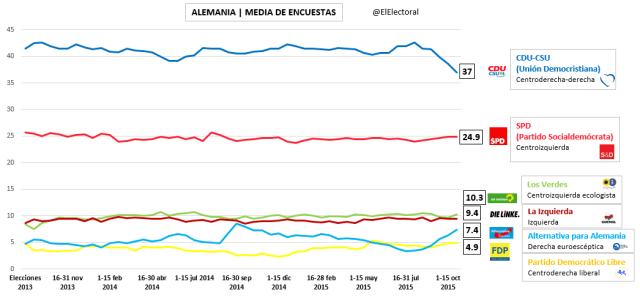 Media de encuestas Alemania