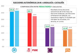 Elecciones autonómicas+Andalucía+Cataluña