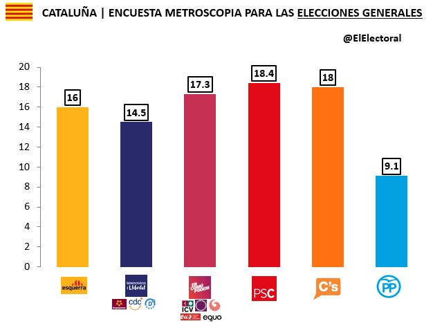 Encuesta Metroscopia Noviembre Elecciones generales Cataluña