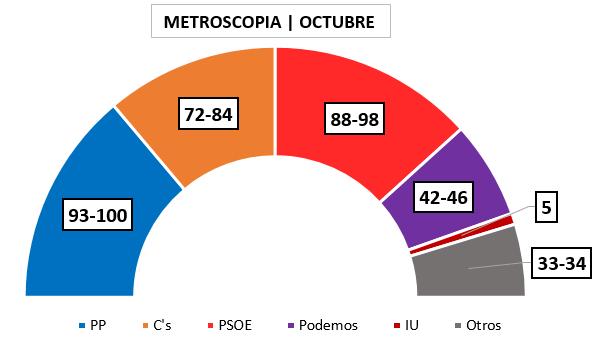 Encuesta Metroscopia Octubre 2 Escaños