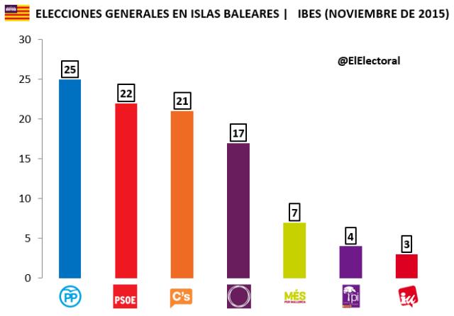 Encuestas Islas Baleares IBES Noviembre