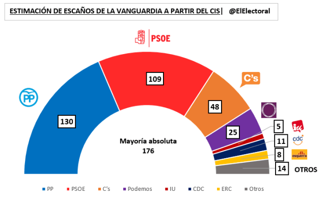 Estimación de escaños La Vanguardia CIS