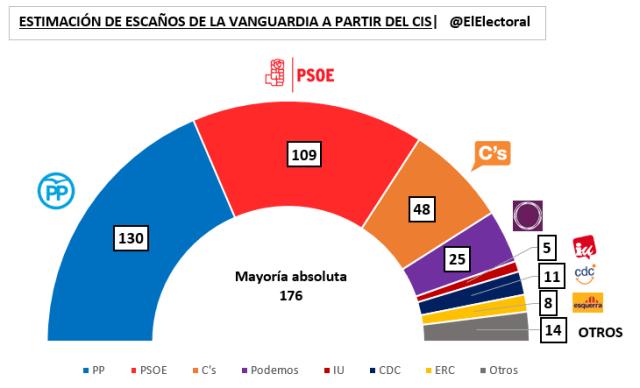 Estimación de escaños La Vanguardia CIS