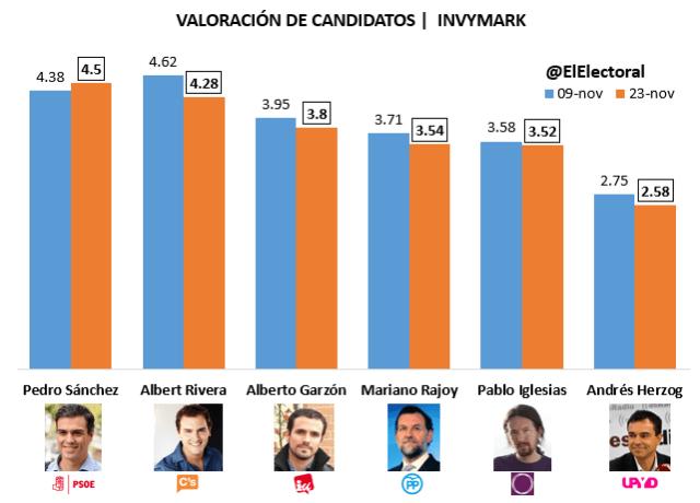 Valoración de candidatos Invymark
