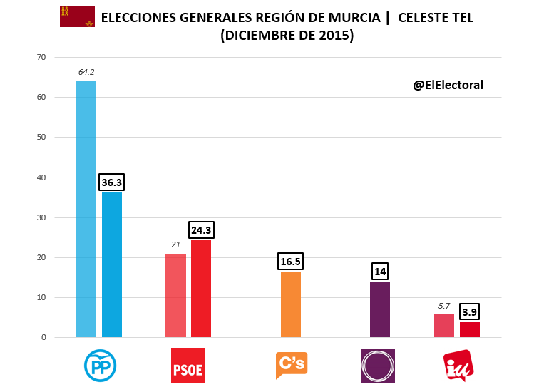 Encuesta Celeste Tel Región de Murcia Diciembre
