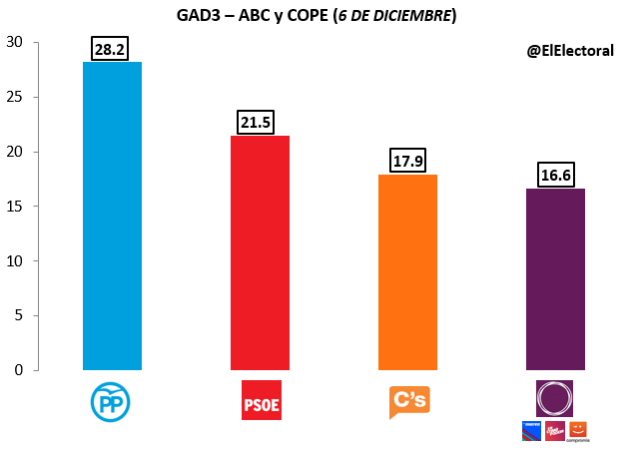 Encuesta GAD3 Diciembre