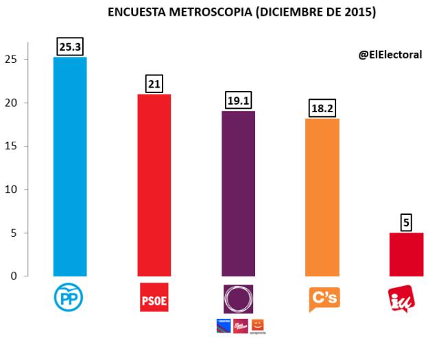 Encuesta Metroscopia Diciembre