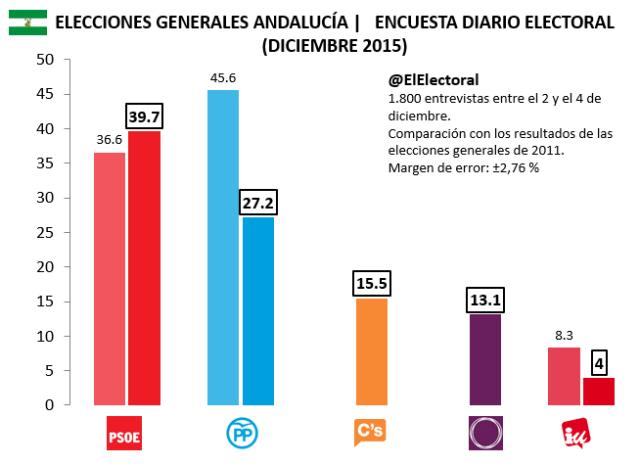 Encuesta electoral Diario Electoral Diciembre Andalucía Elecciones generales