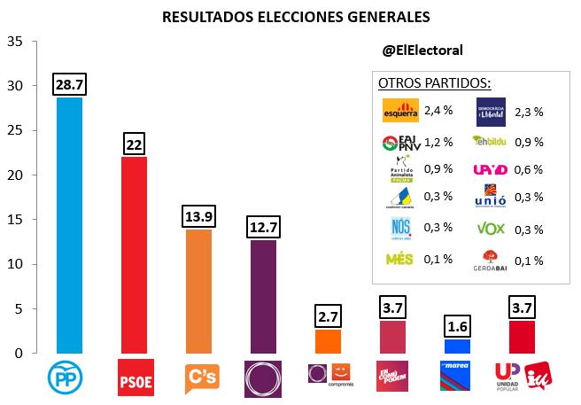 Resultados elecciones generales