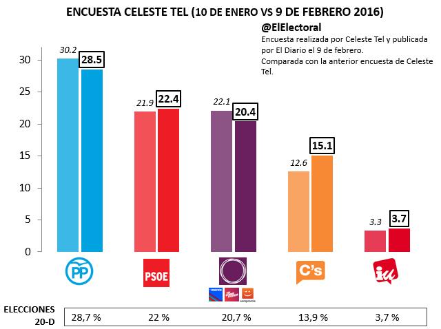 Encuesta Celeste Tel Febrero 2016