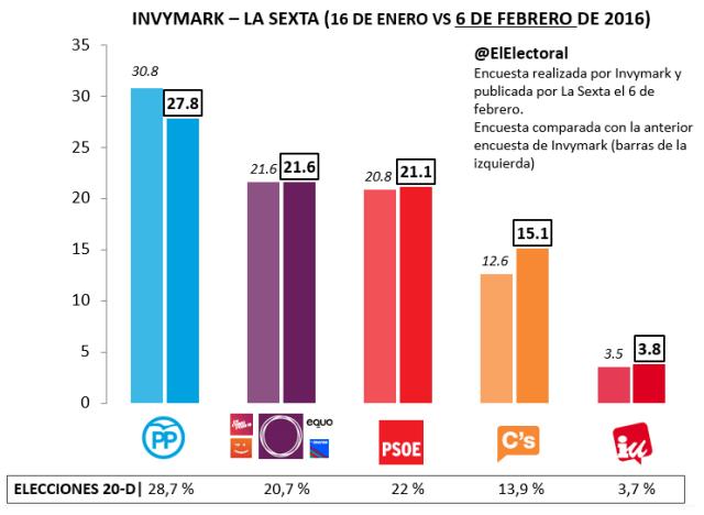 Encuesta electoral Invymark febrero de 2016