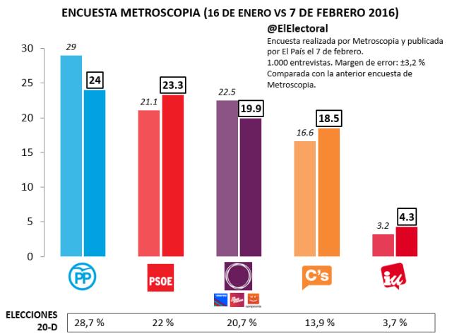 Encuesta electoral Metroscopia Febrero