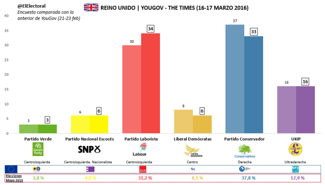 Encuesta YouGov The Times 16-17 marzo