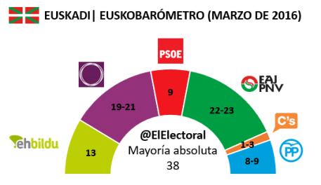 Euskobarómetro Marzo 2016 en escaños