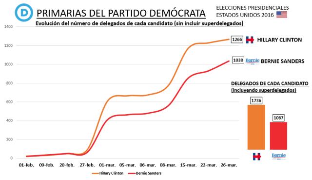 Primarias demócratas EEUU Delegados