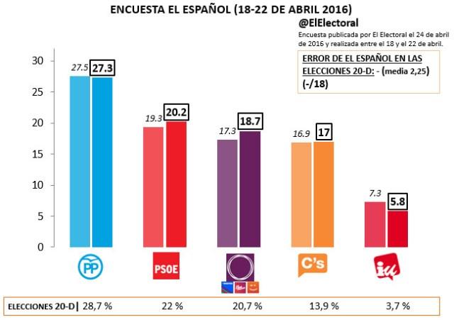 Encuesta El Español Abril