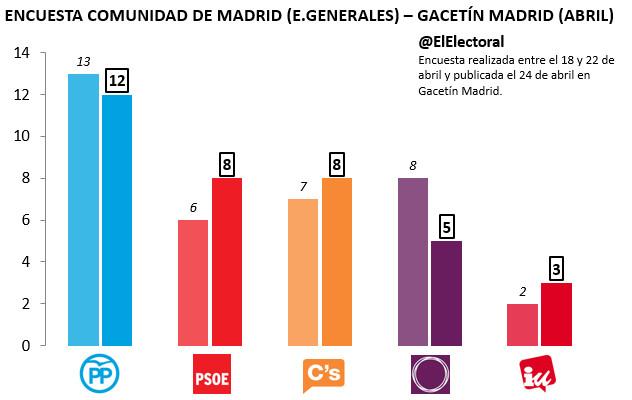 Gacetín Madrid Abril