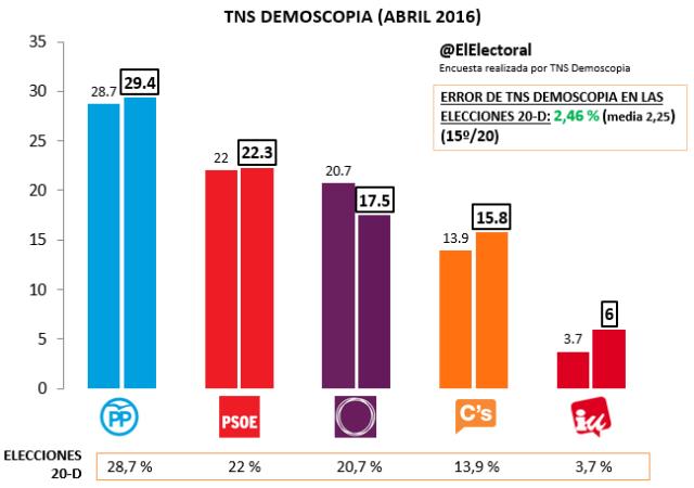 TNS Demoscopia Abril
