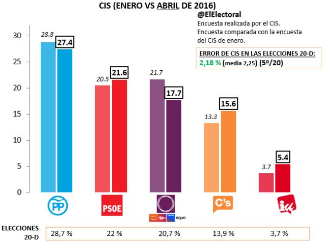 Encuesta electoral CIS Abril 2016