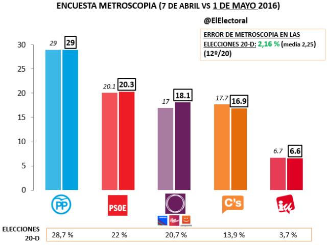 Metroscopia Mayo 2016