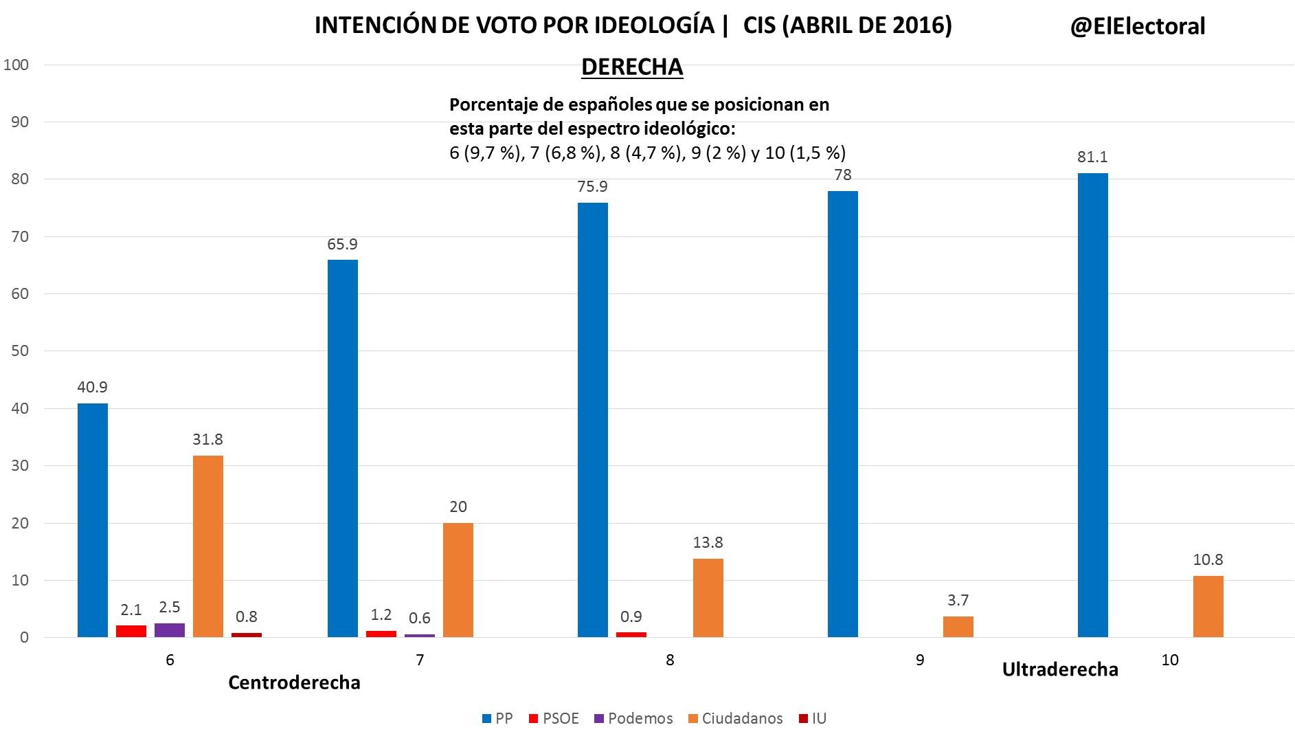 Voto por ideología (Derecha)
