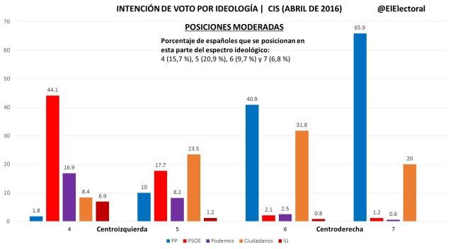 Voto por ideología (Moderada)