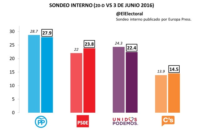 Sondeo interno Junio 2016