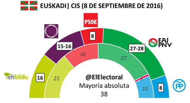 CIS 8 Septiembre