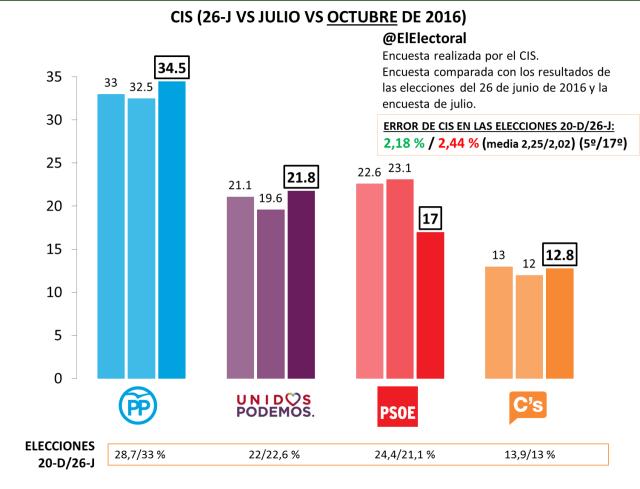 CIS Octubre