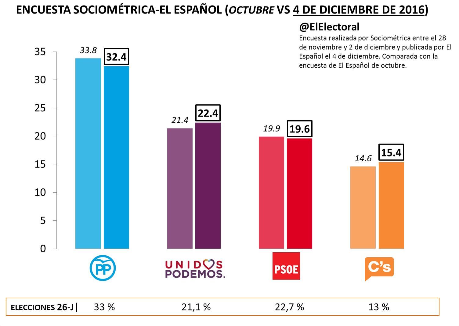 Encuesta El Español Diciembre