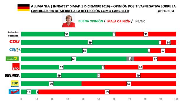 Infratest Dimap 8 diciembre 2016 Opinión sobre Merkel
