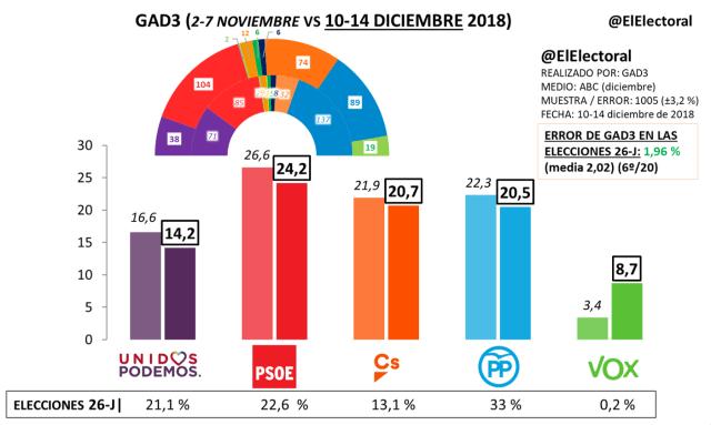 Encuesta electoral GAD3-ABC Diciembre 2018