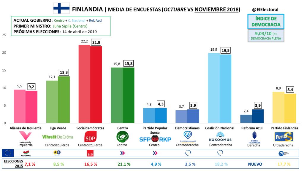 Media de encuestas electorales en Finlandia (noviembre 2018)