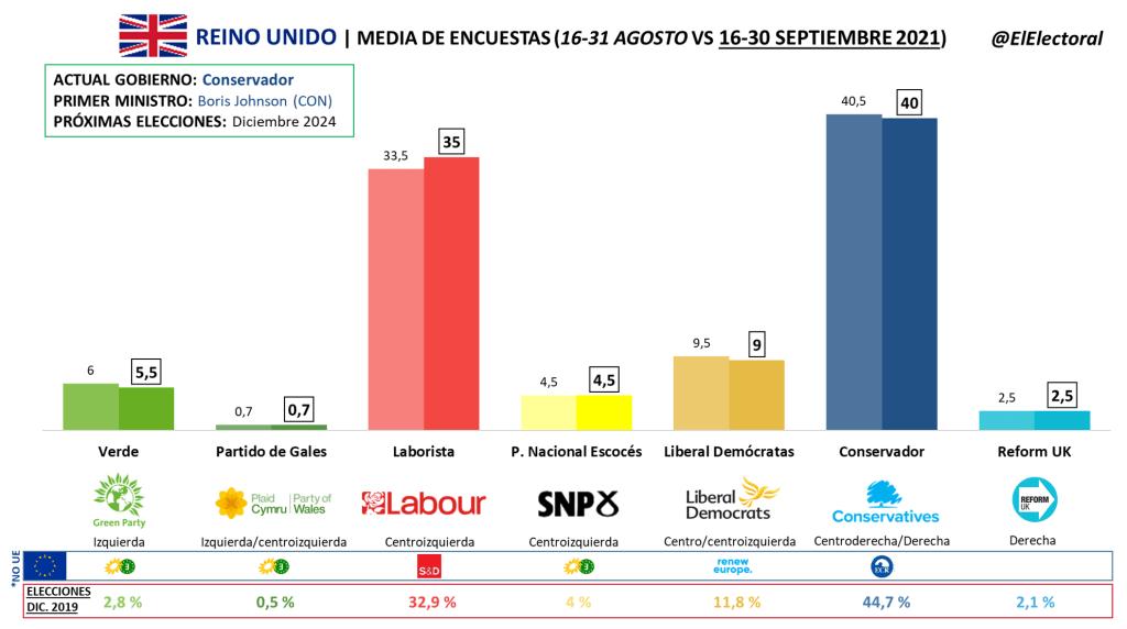 Elecciones Reino Unido (evolución de media de encuestas electorales)