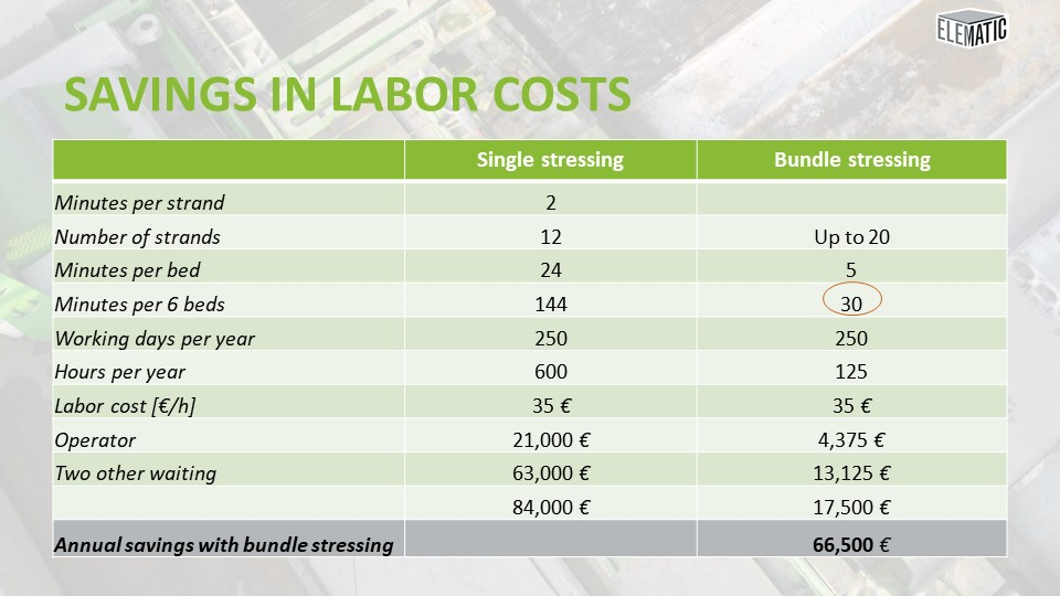 Savings in labor costs, bundle stressing vs. single stressing