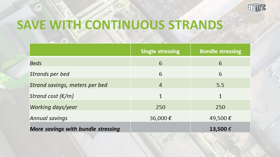 Savings with continuous strands, bundle stressing vs single stressing
