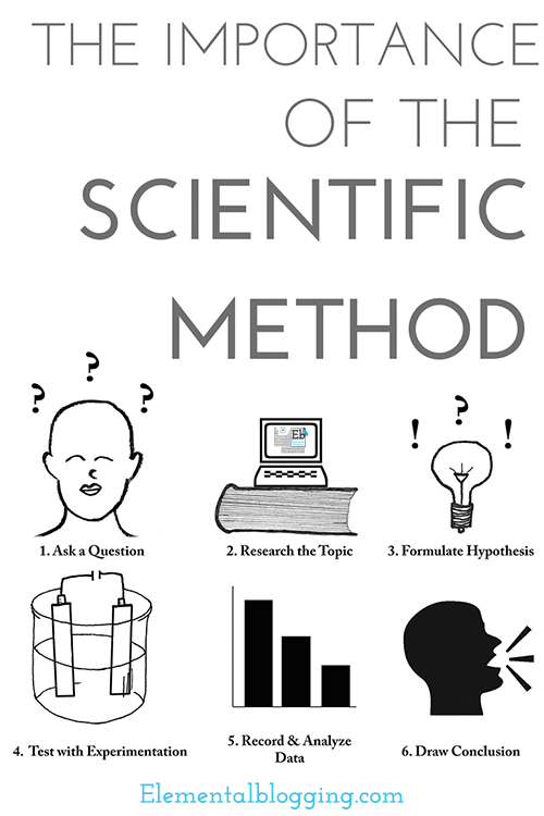 The Importance of the Scientific Method
